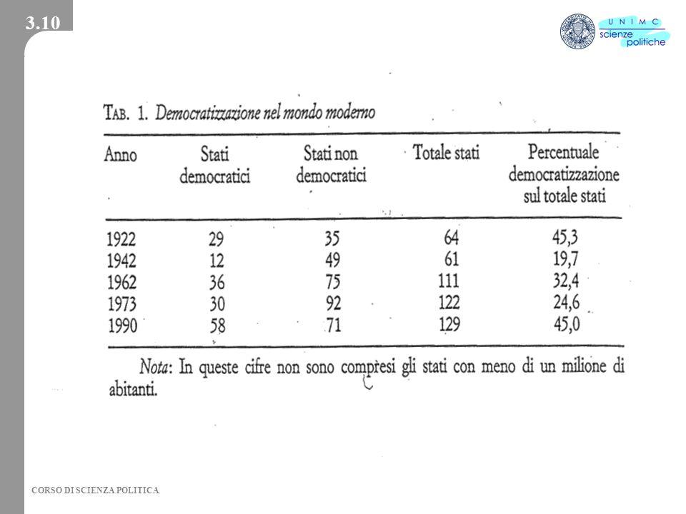 3.10 2002 - Facoltà di Scienze Politiche