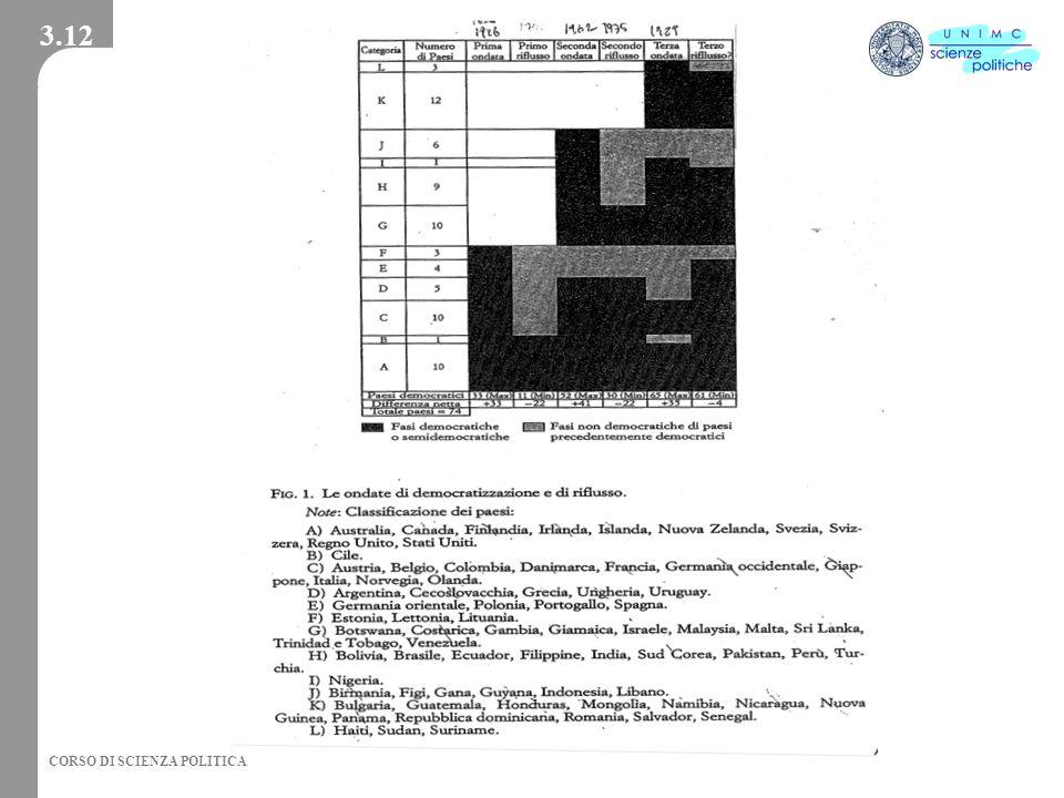 3.12 2002 - Facoltà di Scienze Politiche