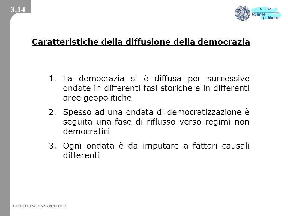 Caratteristiche della diffusione della democrazia