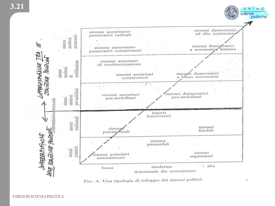 3.21 2002 - Facoltà di Scienze Politiche