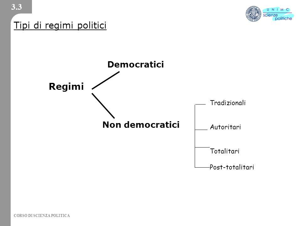Tipi di regimi politici
