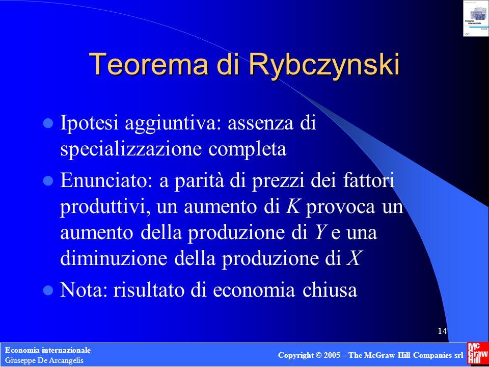 Teorema di Rybczynski Ipotesi aggiuntiva: assenza di specializzazione completa.