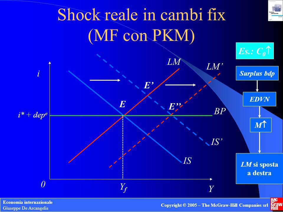 Shock reale in cambi fix