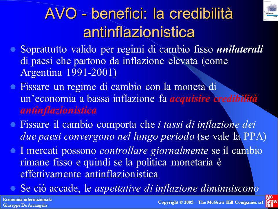 AVO - benefici: la credibilità antinflazionistica