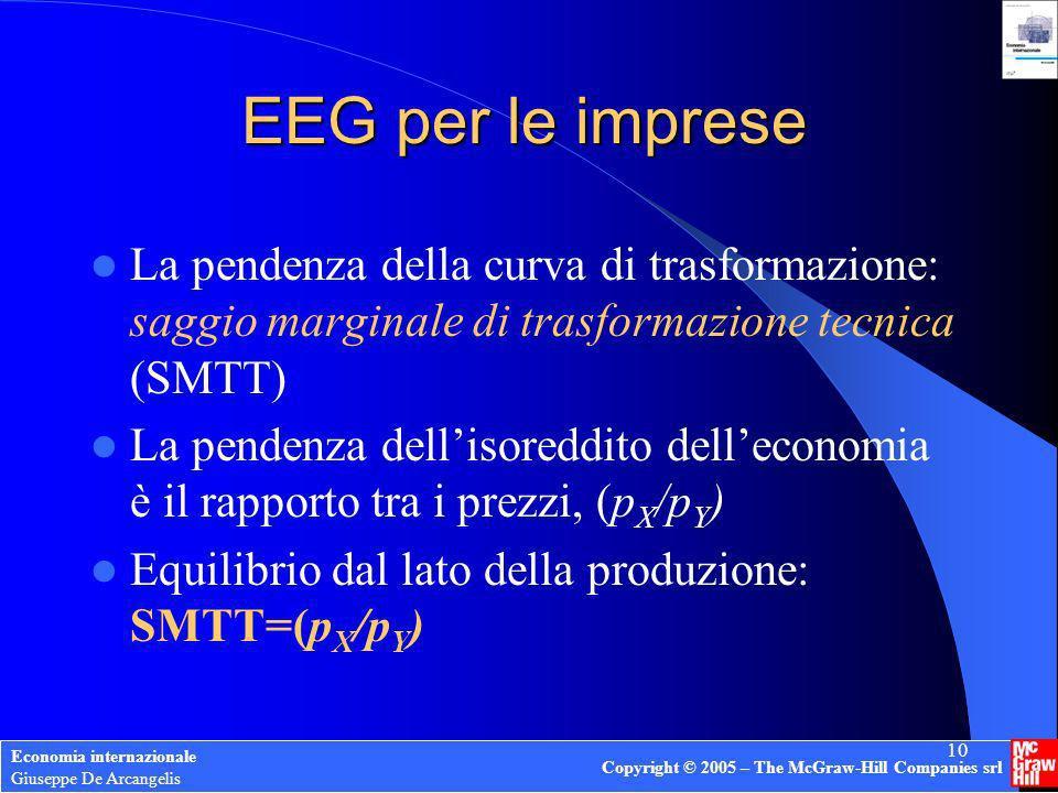 EEG per le imprese La pendenza della curva di trasformazione: saggio marginale di trasformazione tecnica (SMTT)