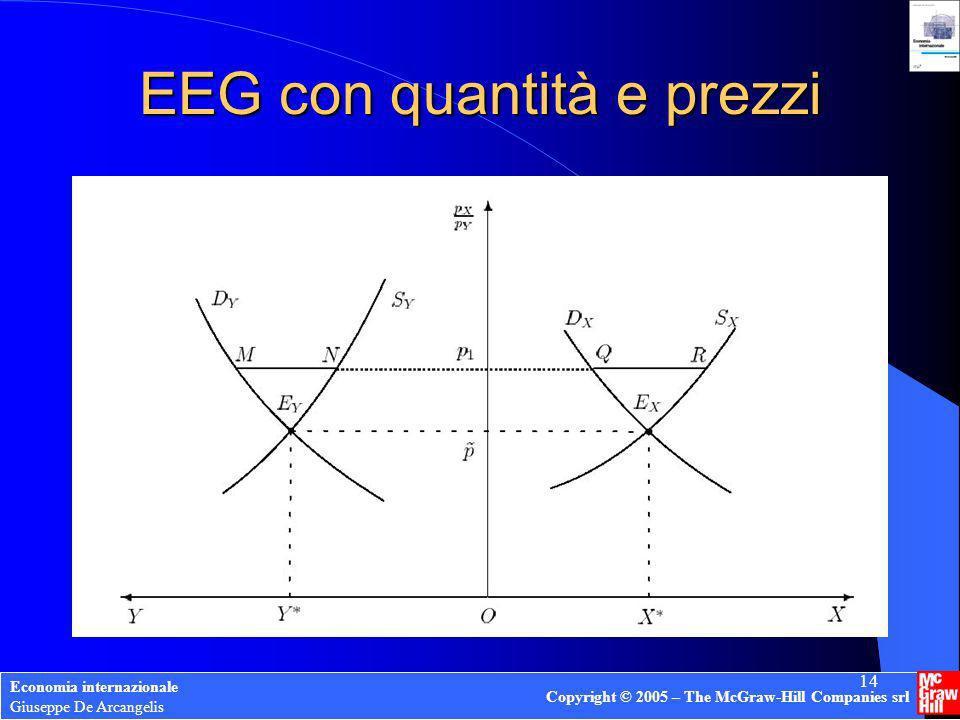 EEG con quantità e prezzi