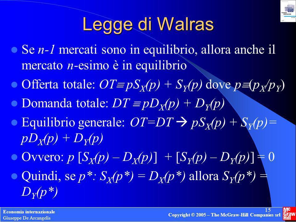 Legge di Walras Se n-1 mercati sono in equilibrio, allora anche il mercato n-esimo è in equilibrio.