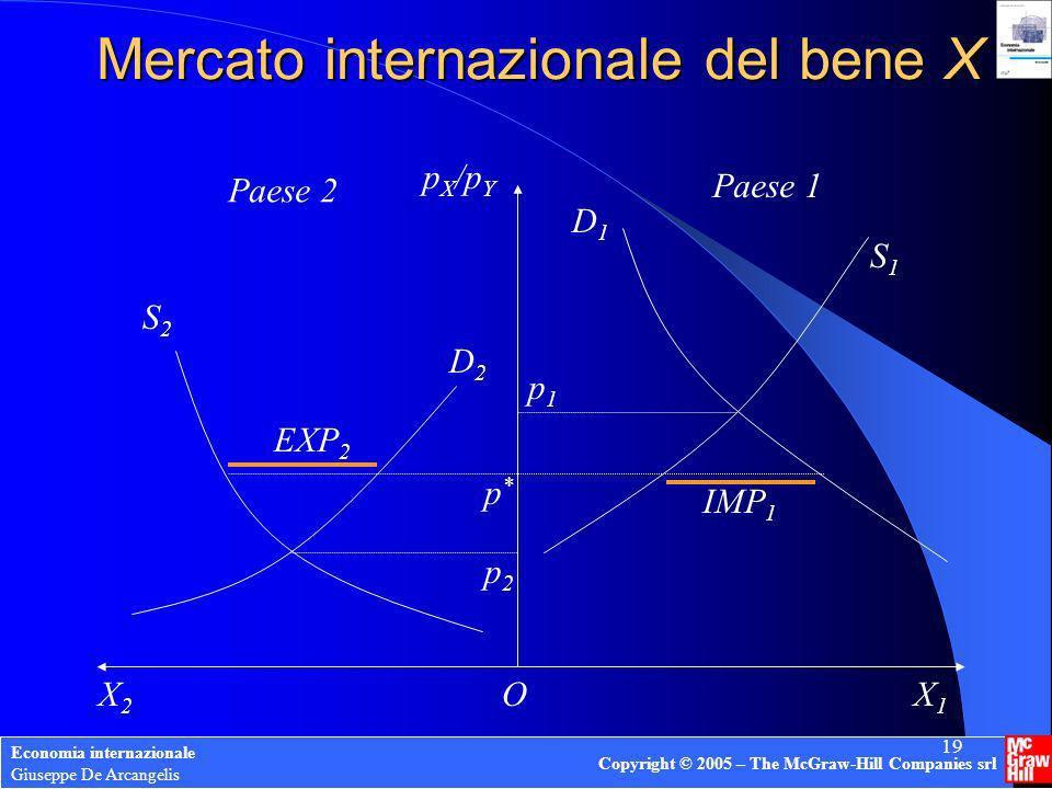 Mercato internazionale del bene X
