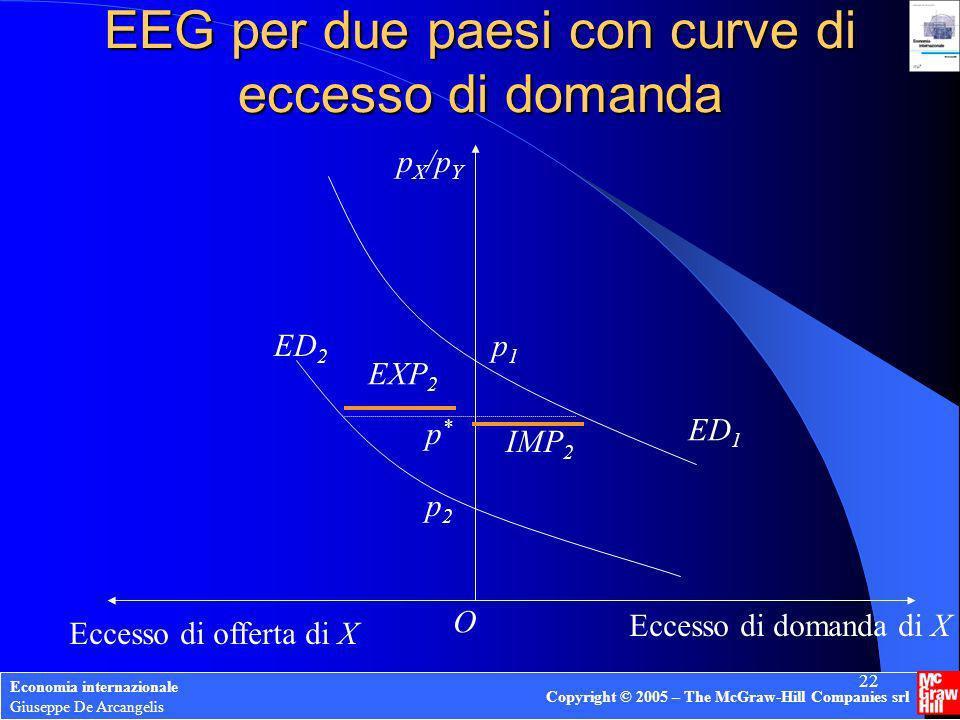 EEG per due paesi con curve di eccesso di domanda