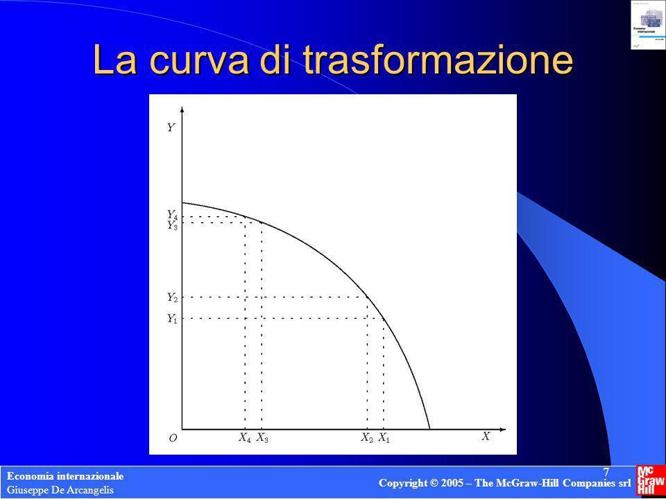 La curva di trasformazione