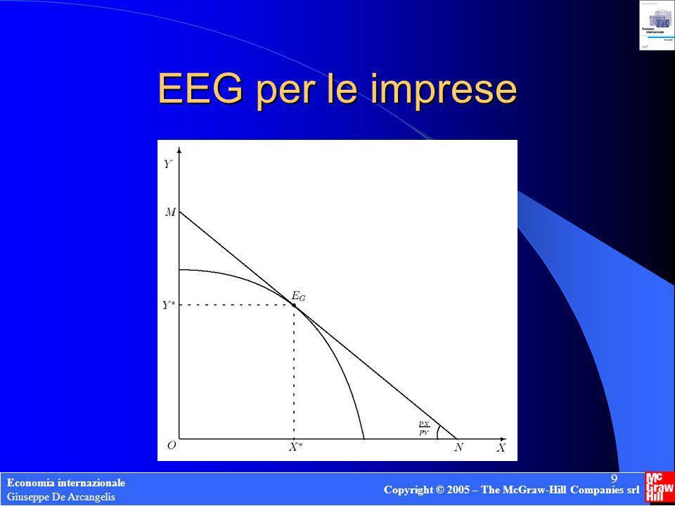 EEG per le imprese