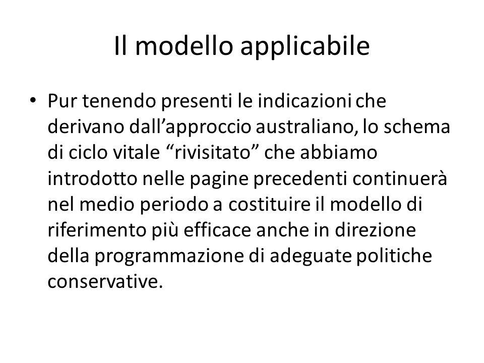 Il modello applicabile