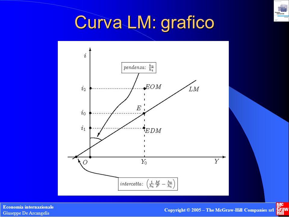 Curva LM: grafico