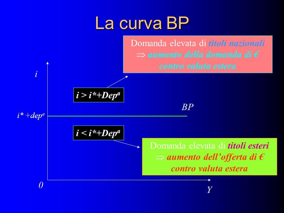 La curva BP Domanda elevata di titoli nazionali