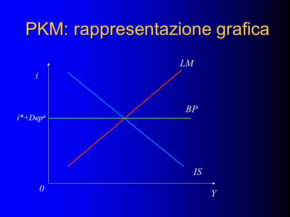 PKM: rappresentazione grafica