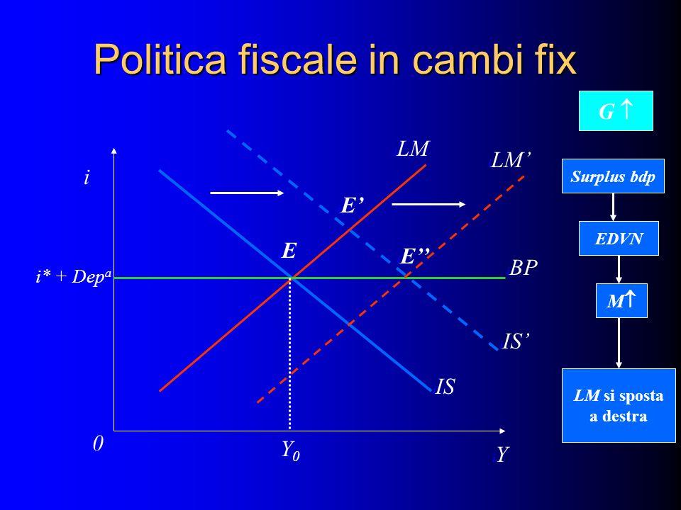 Politica fiscale in cambi fix