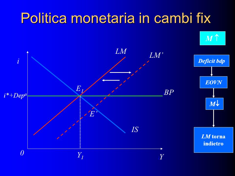 Politica monetaria in cambi fix