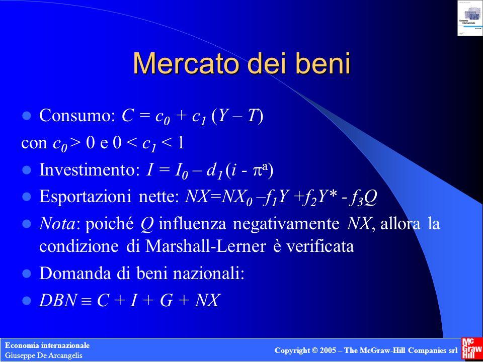 Mercato dei beni Consumo: C = c0 + c1 (Y – T)