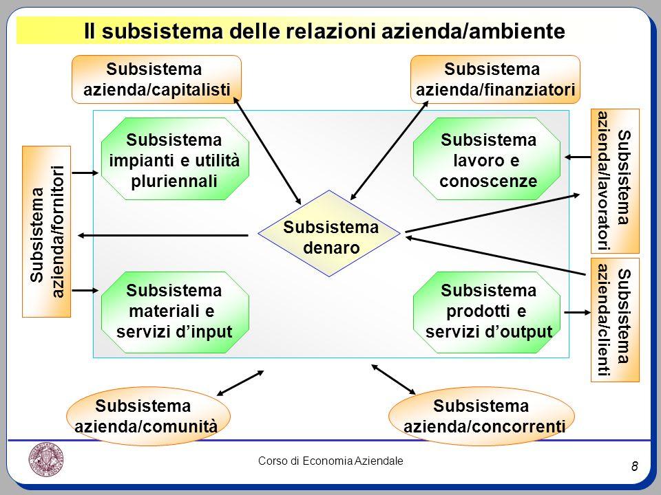 Il subsistema delle relazioni azienda/ambiente