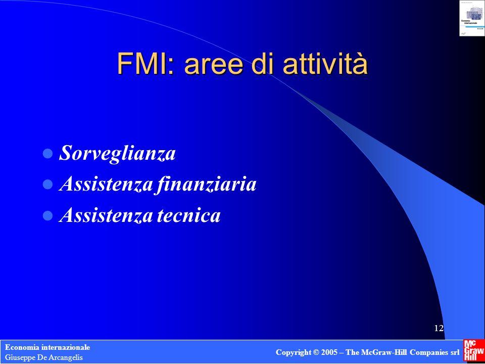 FMI: aree di attività Sorveglianza Assistenza finanziaria