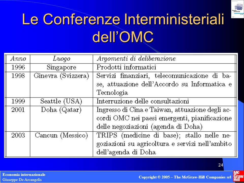 Le Conferenze Interministeriali dell'OMC