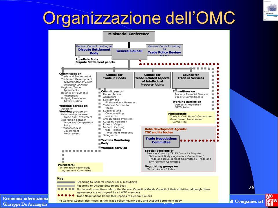 Organizzazione dell'OMC