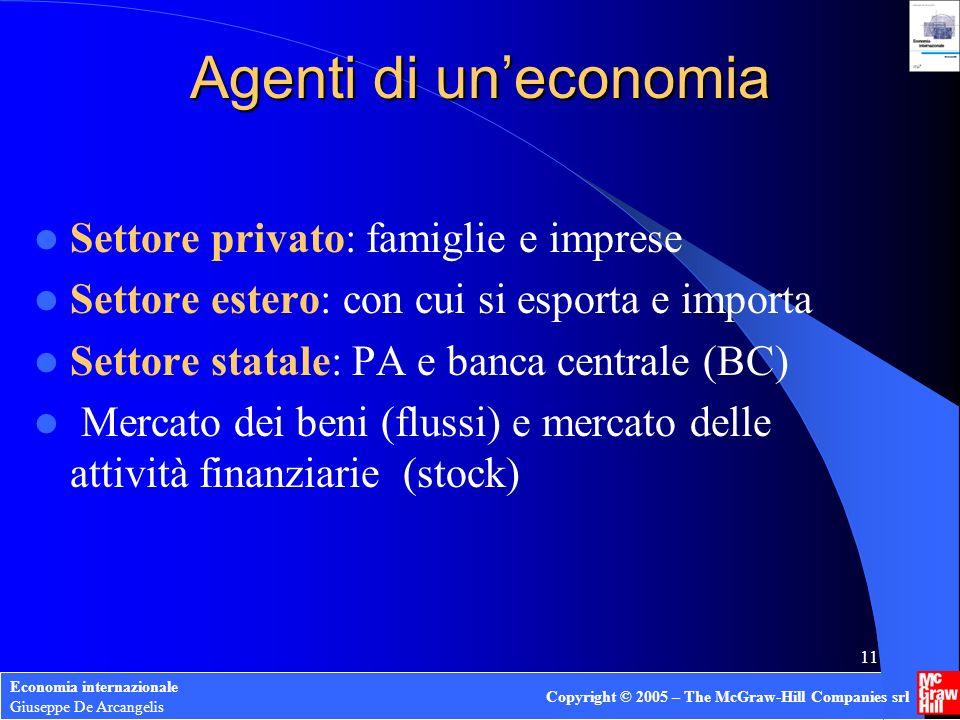 Agenti di un'economia Settore privato: famiglie e imprese