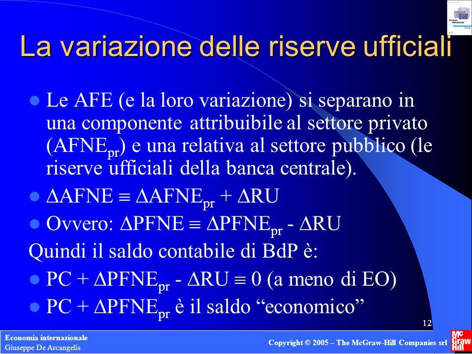 La variazione delle riserve ufficiali
