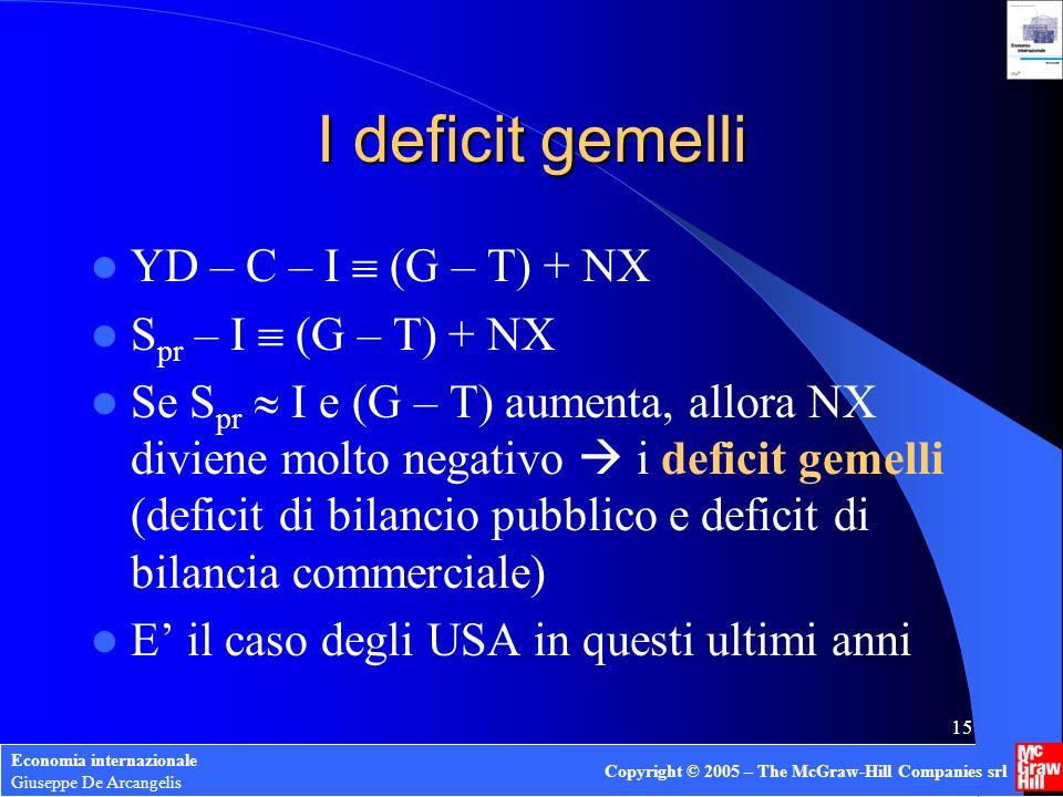 I deficit gemelli YD – C – I  (G – T) + NX Spr – I  (G – T) + NX
