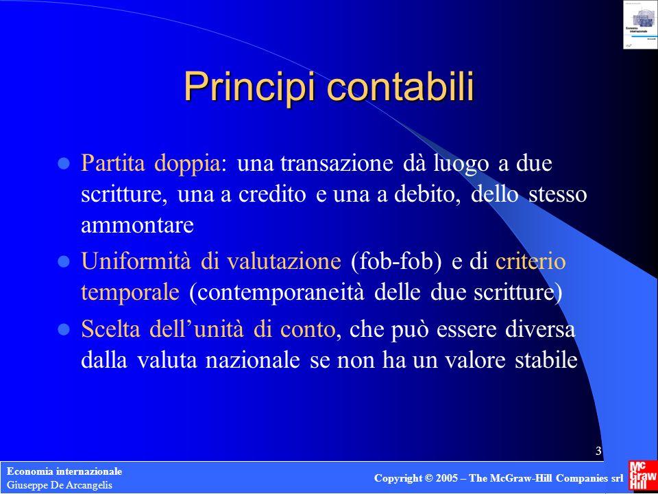 Principi contabiliPartita doppia: una transazione dà luogo a due scritture, una a credito e una a debito, dello stesso ammontare.