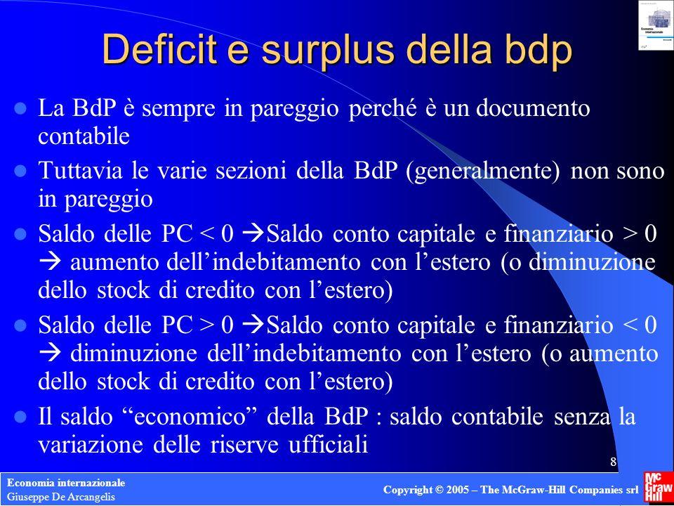 Deficit e surplus della bdp