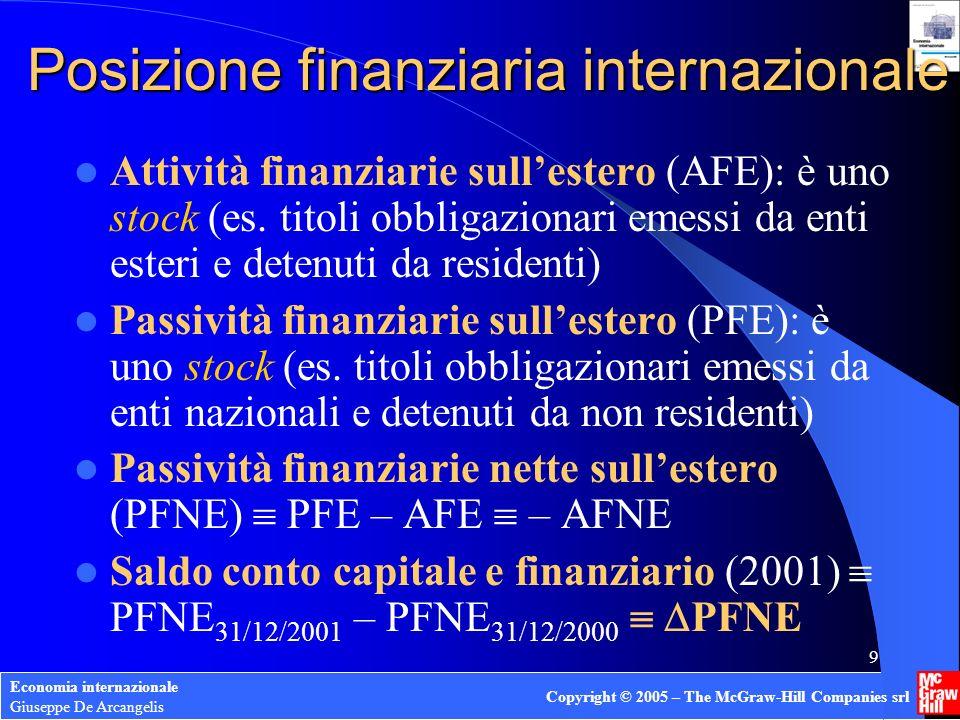 Posizione finanziaria internazionale
