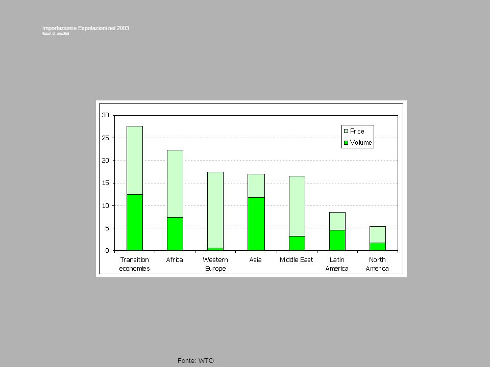 Importazioni e Espotazioni nel 2003 (tassi di crescita)
