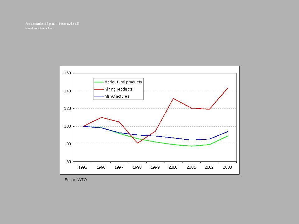 Andamento dei prezzi internazionali: tassi di crescita in valore.