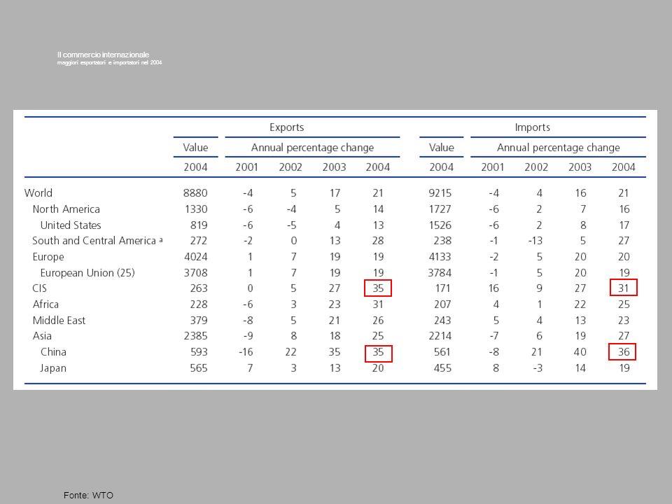 Il commercio internazionale maggiori esportatori e importatori nel 2004