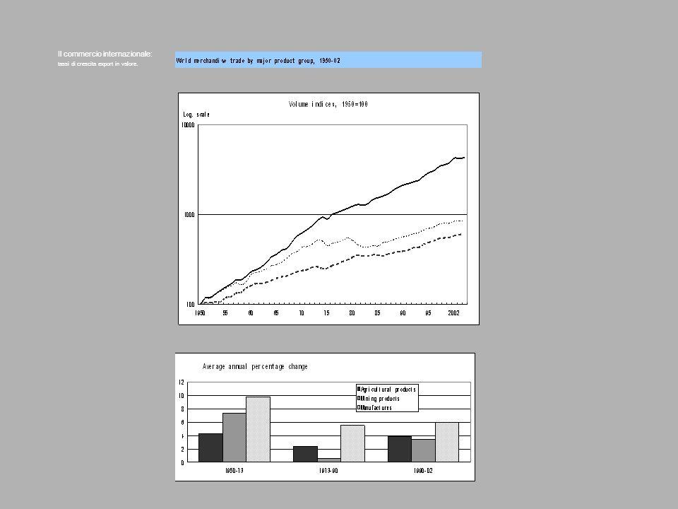 Il commercio internazionale: tassi di crescita export in valore.