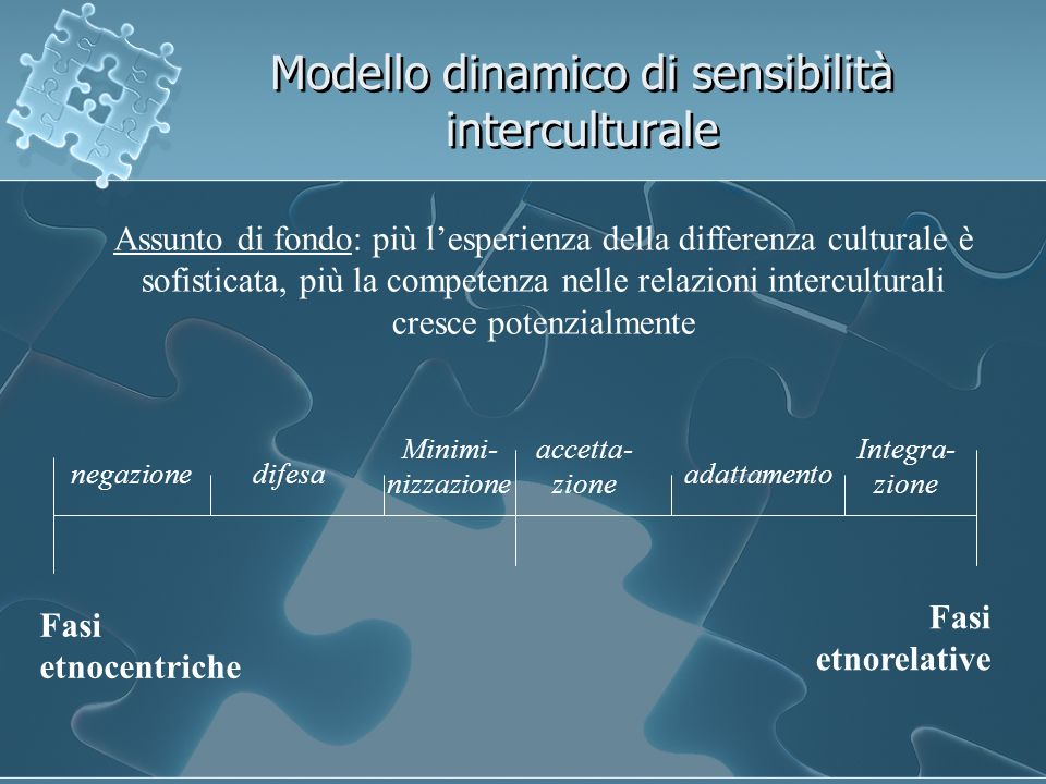 Modello dinamico di sensibilità interculturale