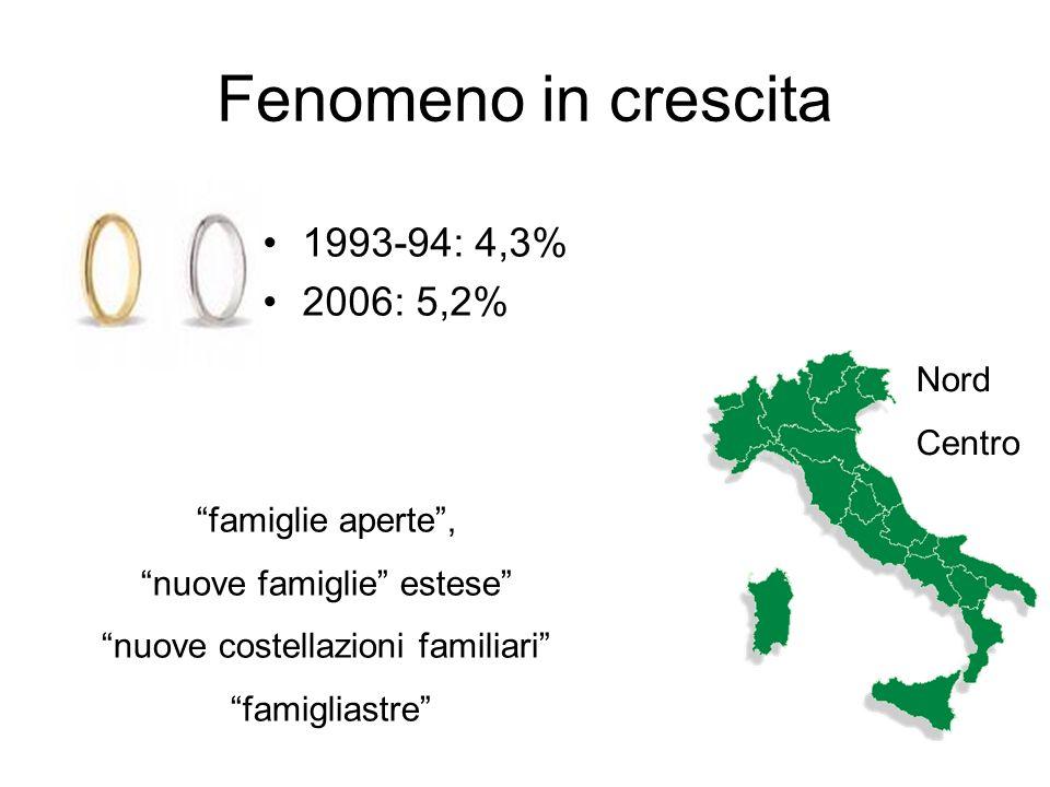 Fenomeno in crescita 1993-94: 4,3% 2006: 5,2% Nord Centro