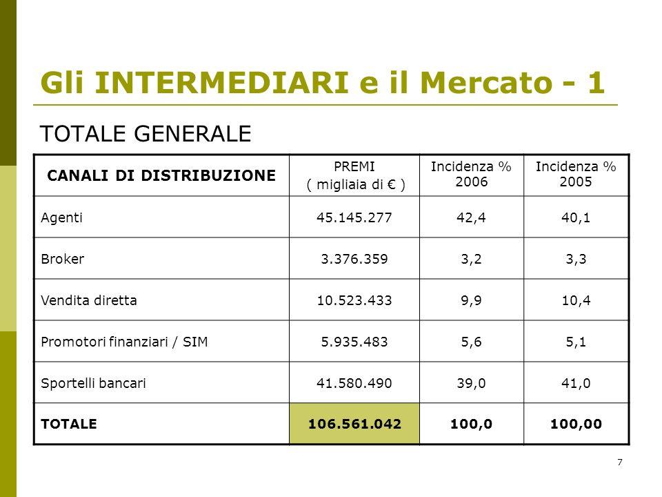 Gli INTERMEDIARI e il Mercato - 1