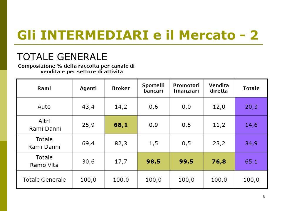 Gli INTERMEDIARI e il Mercato - 2