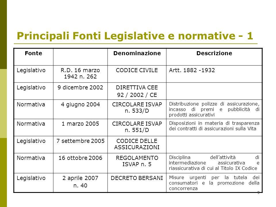Principali Fonti Legislative e normative - 1