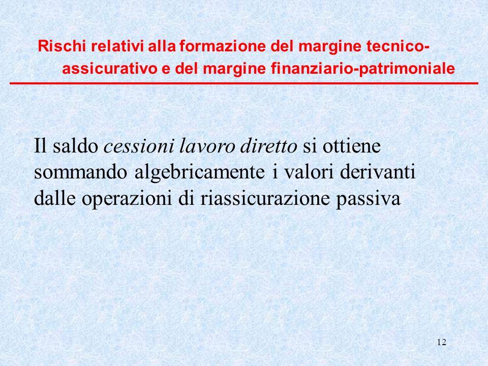 Rischi relativi alla formazione del margine tecnico-assicurativo e del margine finanziario-patrimoniale