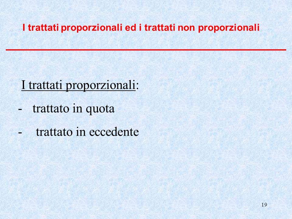 I trattati proporzionali: trattato in quota trattato in eccedente