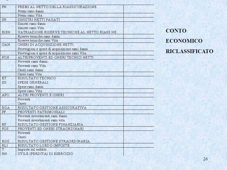 CONTO ECONOMICO RICLASSIFICATO