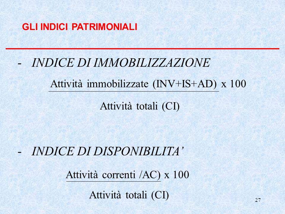 INDICE DI IMMOBILIZZAZIONE Attività totali (CI)