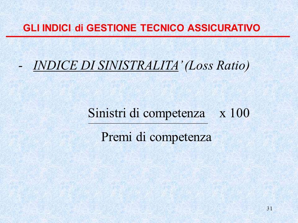 INDICE DI SINISTRALITA' (Loss Ratio)