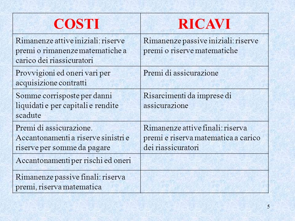 COSTI RICAVI. Rimanenze attive iniziali: riserve premi o rimanenze matematiche a carico dei riassicuratori.