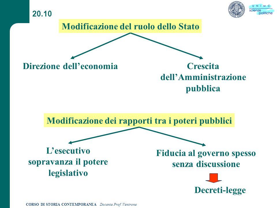 Modificazione del ruolo dello Stato