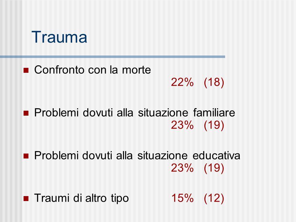 Trauma Confronto con la morte 22% (18)