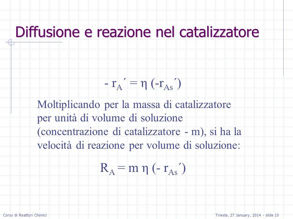 Diffusione e reazione nel catalizzatore